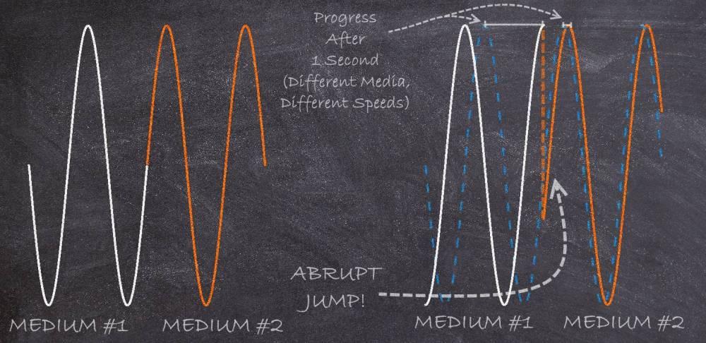 Wave_speed_medium2