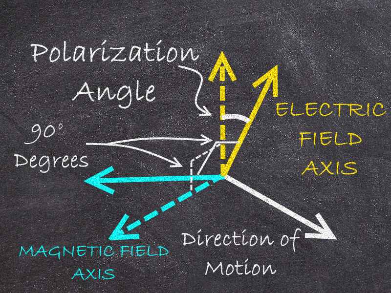 Polarization_Angle2