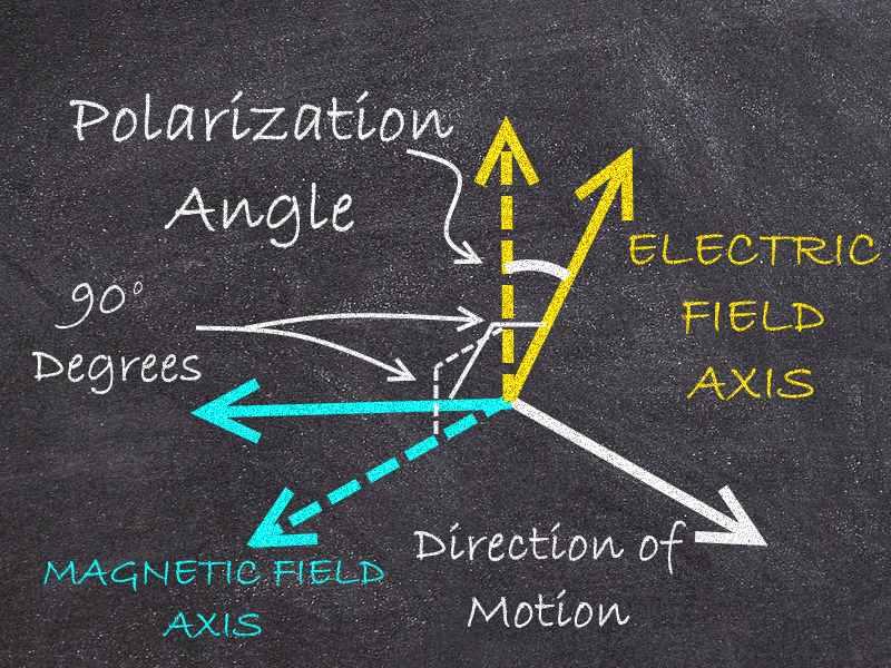 Polarization_Angle2